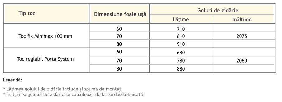 Dimensiunile golului de zid in functie de dimensiunile canaturilor
