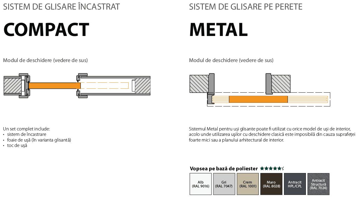 Sisteme de glisare Compact, Metal