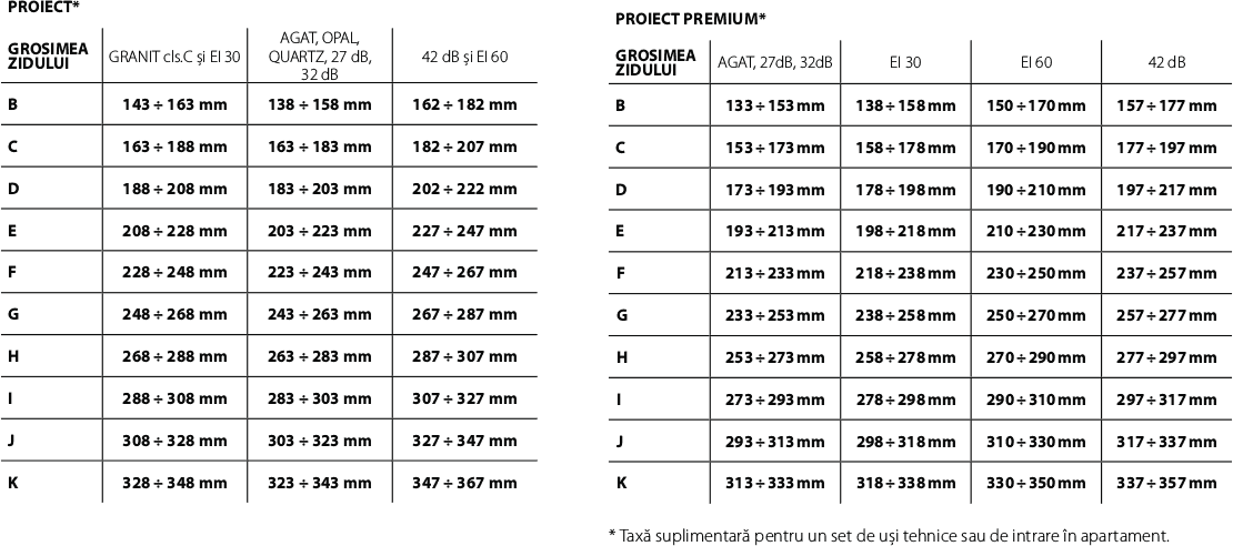 Toc de usa Proiect, Proiect Premium