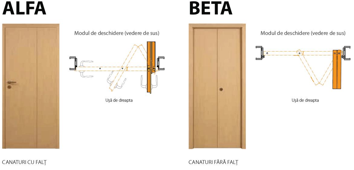 Usi pliabile Alfa, Beta