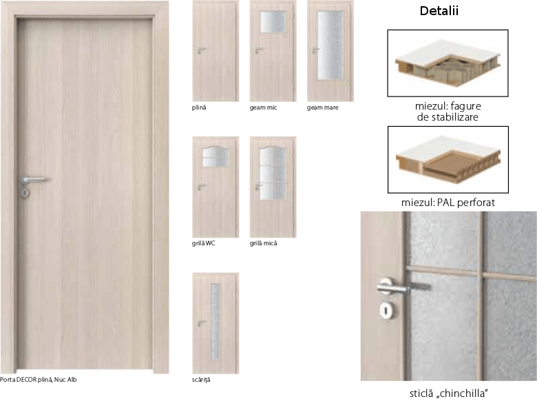Usi Porta Decor - usi de interior Porta Doors cu finisaj sintetic