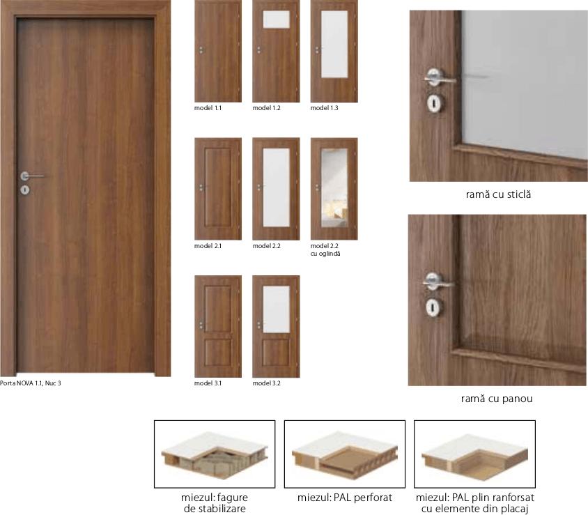Usi Porta Nova - usi de interior Porta Doors cu finisaj sintetic